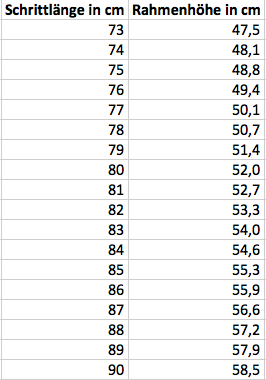 Rahmengröße-Tabelle